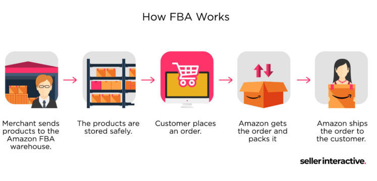 Online Business Signing Up for FBA
