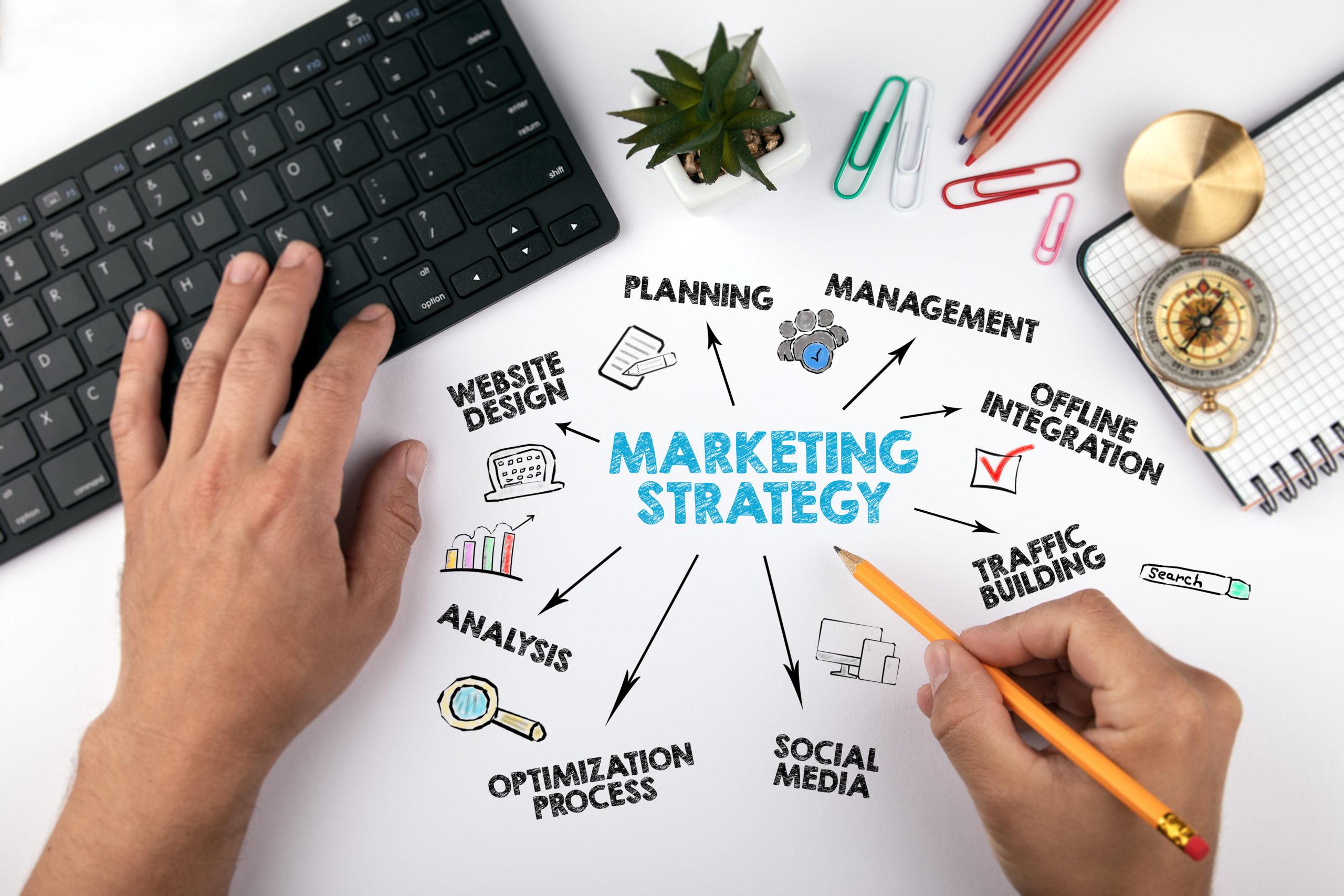 Amazon online marketing strategies